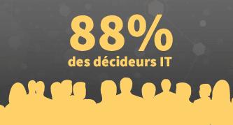 Une augmentation de la consumérisation au sein de leur entreprise est perçue par 88 % des décideurs IT.