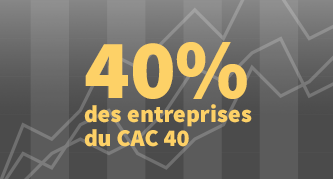 Aujourd'hui, des postes de Chief Digital Officer ont été créés dans 40 % des entreprises du CAC 40.