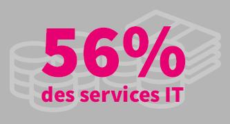 56 % des services IT augmentent leurs dépenses liées aux applications Cloud