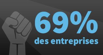 Le département IT est vu comme la principale force de transformation digitale par 69 % des entreprises