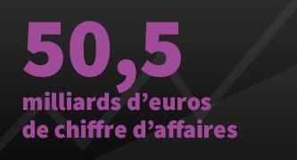 chiffre d'affaires de l'informatique en France