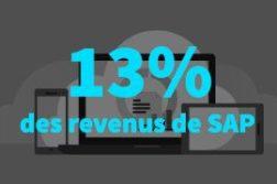 SAP Hana : déjà 13 % des revenus de SAP
