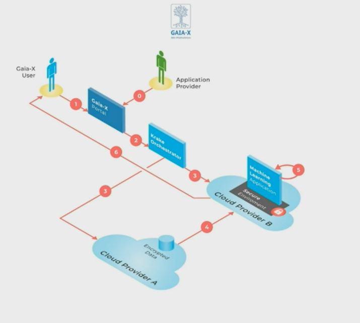 Gaia-X fonctionnerait comme un portail de recherche et comparaison entre fournisseurs cloud providers