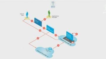 Gaia-X a l'ambition d'assurer la souveraineté des données en Europe