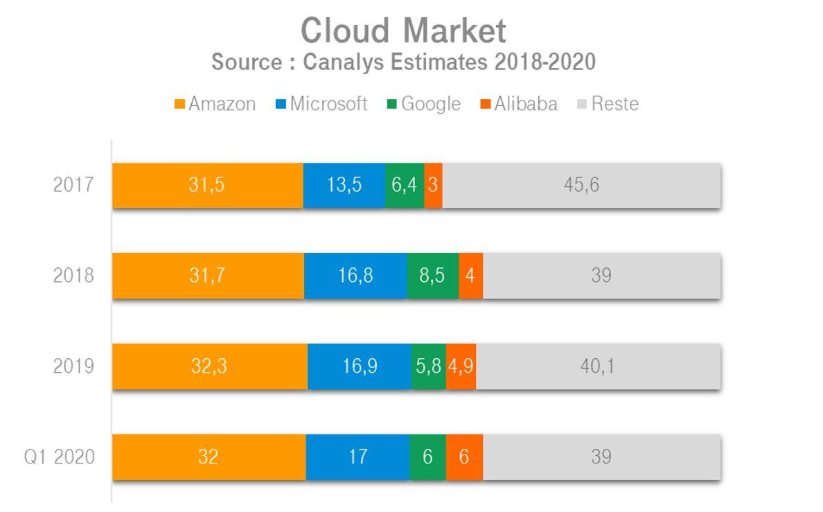 L'état du marché du cloud : la domination des hyperscalers