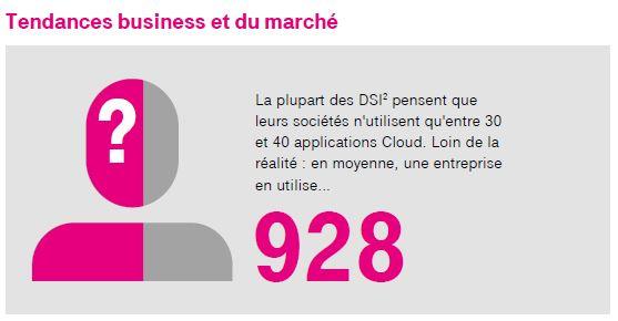 idées reçues pour les DSI : à quel besoin répond cloud assessment